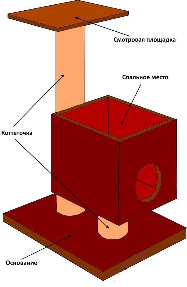 На схеме простого игрового домика можно ознакомиться с его основными элементами: основанием, когтеточкой, спальным местом и смотровой площадкой