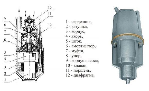 На схеме устройство погружного насоса вибрационного типа