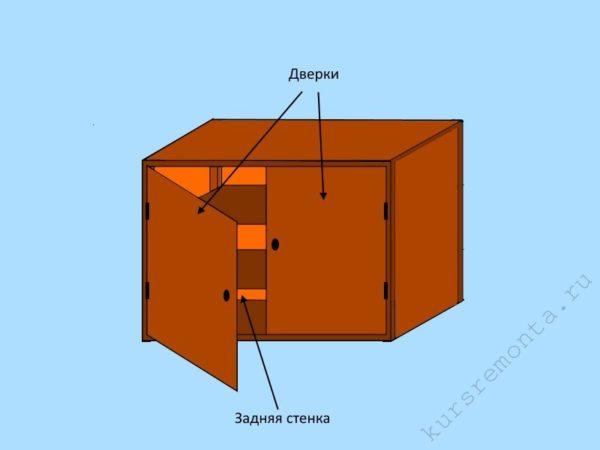 Наличие дверок и задней стенки исключает не только проникновение пыли, но и достаточного количества свежего воздуха