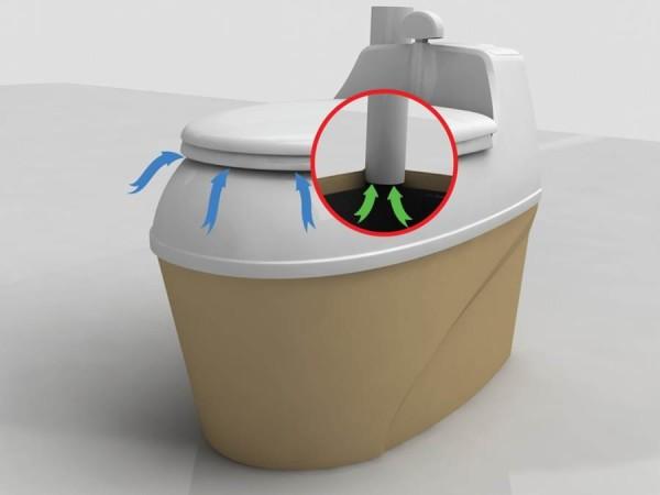 Наличие вентиляции повышает уровень комфорта за счет удаления газообразных продуктов разложения