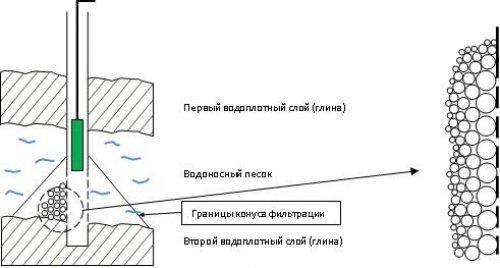 Нарушение структуры истока приводит к засорению фильтра скважины