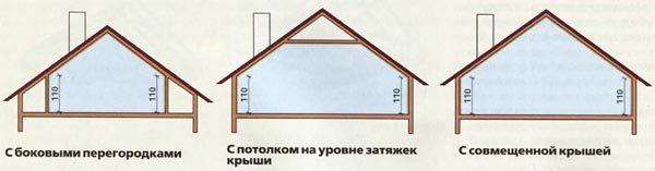 Несколько альтернативных конструкций мансард для прямой двускатной крыши.
