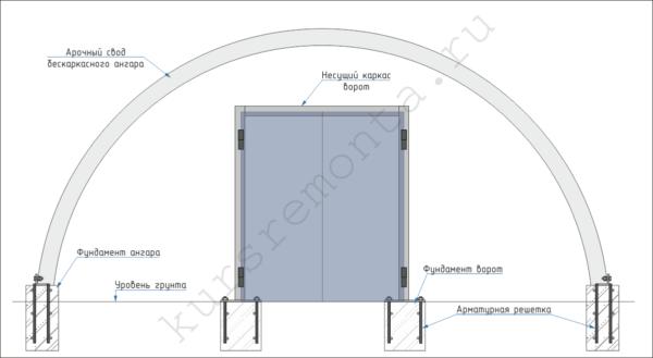 Несущий каркас ворот монтируется на собственный фундамент, и никак не крепится к арочному своду ангара.
