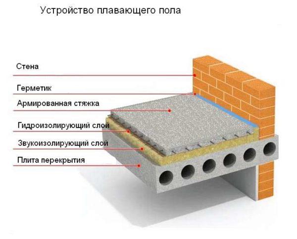 Независимая стяжка на бетонной основе.
