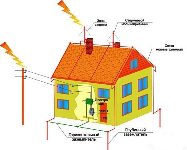 Общая схема системы защиты от молний