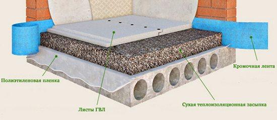 Общая схема устройства сухой стяжки.