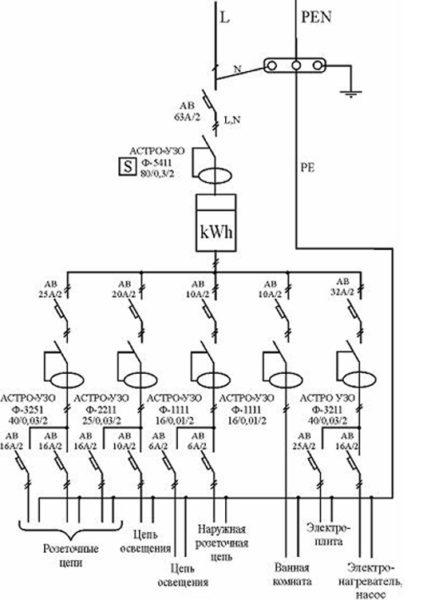 Однолинейная схема снабжения квартиры электроэнергией