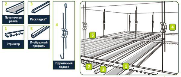 Основные элементы потолочной системы и схема их размещения