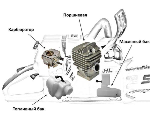 Основные элементы внутреннего строения пилы Штиль МС 660