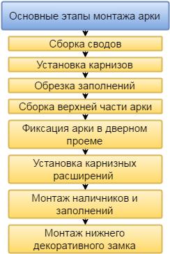 Основные этапы сборки арки