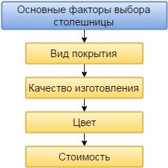 Основные факторы выбора столешницы из MDF