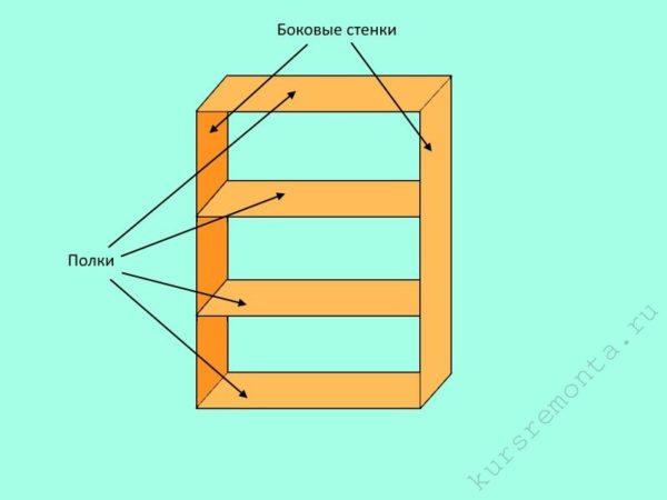 Основные конструкционные элементы стеллажей-перегородок: боковые стенки и полки
