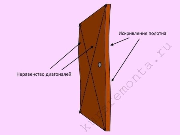 Основные проблемы, которые касаются геометрии дверного полотна