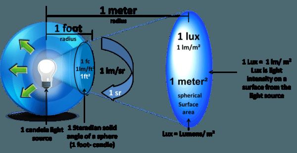 Освещенность в один люкс соответствует люмену светимости на квадратный метр поверхности.