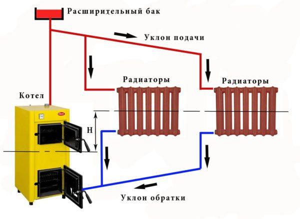 Открытая гравитационная система. Перепад высоты Н между котлом и радиаторами создает гидравлический напор в контуре.