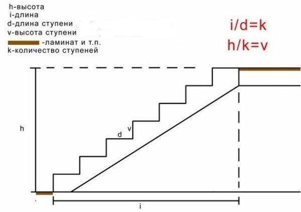 Перед расчетом лестницы измеряйте высоту «h» и допустимую длину пролета «i»