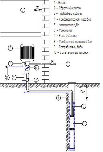 Погружные насосы могут обеспечить водой как один дом, так и целый микрорайон.