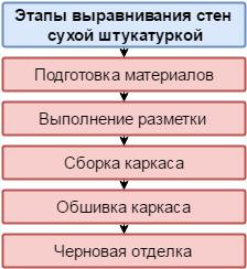 Последовательность выполнения работ