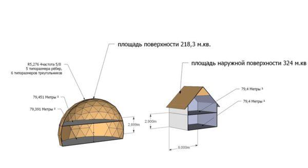 Поверхность сферы намного меньше, чем куба, при практически одинаковых объёмах