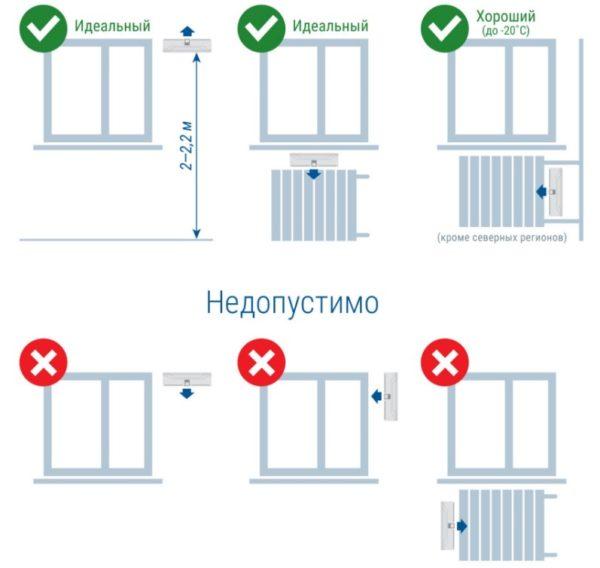 Правильные и неправильные варианты установки вентиляционных устройств
