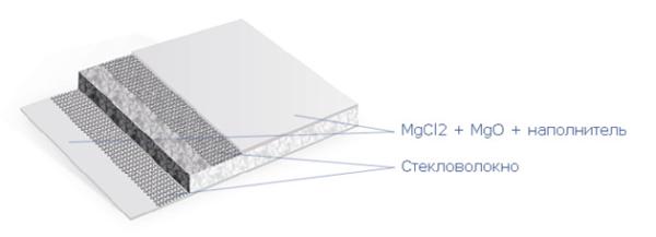 При изготовлении СМЛ листов используются только природные компоненты
