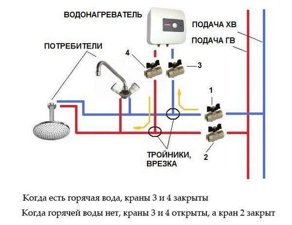 При стационарном подключении на проточный нагреватель устанавливаются только шаровые краны.
