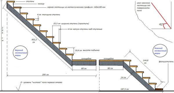 Пример двухмаршевой конструкции с габаритами