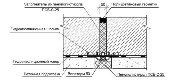 Пример гидроизоляции, которая работает на отрыв.