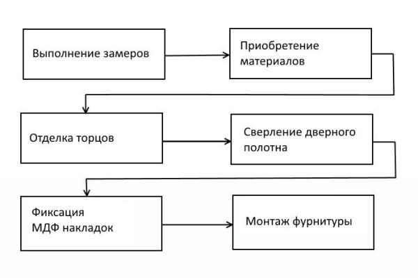 Примерная схематическая инструкция проделываемых работ