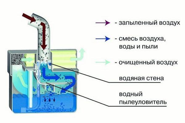 Принцип действия водяного фильтра.