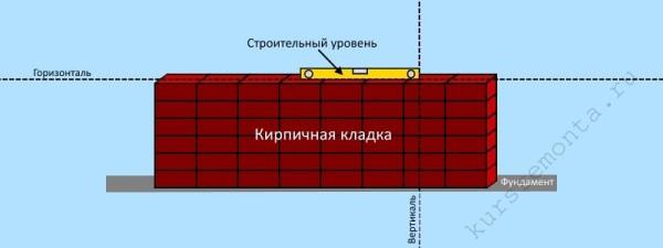 Принцип использования строительного уровня для контроля горизонтальной плоскости кирпичной кладки