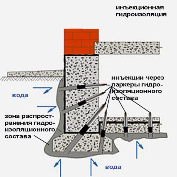 Принцип работы инъекционной гидроизоляции.