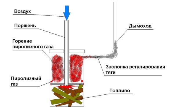 Принцип работы котла верхнего горения.