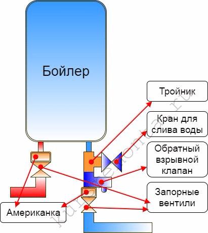 Принципиальная схема подключения трубной разводки бойлера.