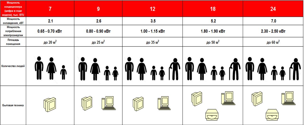 Производительность кондиционера в режиме охлаждения и ее соответствие параметрам помещения.