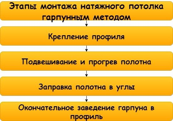 Процесс монтажа натяжного потолка прост и понятен