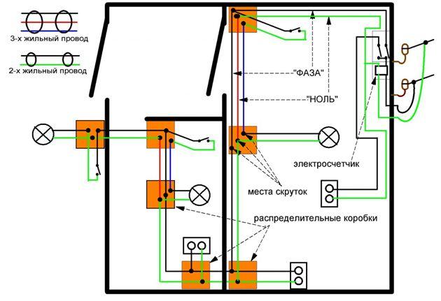 Проводка с указанием расположения распределительных коробок.
