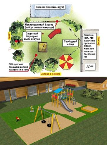 Расположение площадки относительно деревьев и затеняющих ее построек.