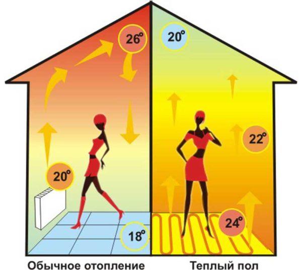 Распределение температуры воздуха при конвекционном и внутрипольном отоплении.