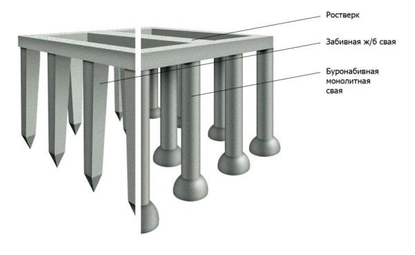 Разница между формой забивных и набивных конструкций
