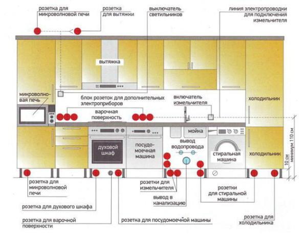 Рекомендуемые места размещения выключателей и розеток на кухне