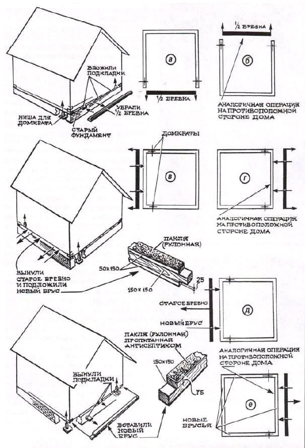 Рисунок 5. Замена базовых венцов деревянного дома