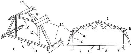 Рисунок 6. Мансардные конструкции