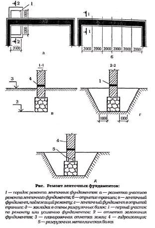 Рисунок 6. Схемы ремонта ленточного фундамента