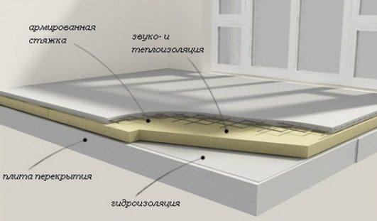 Схема армированной стяжки на плитном утеплителе.