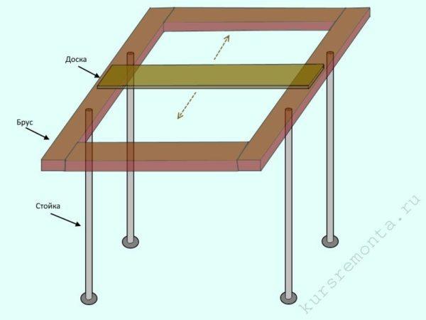 Схема, демонстрирующая принцип монтажа опалубки