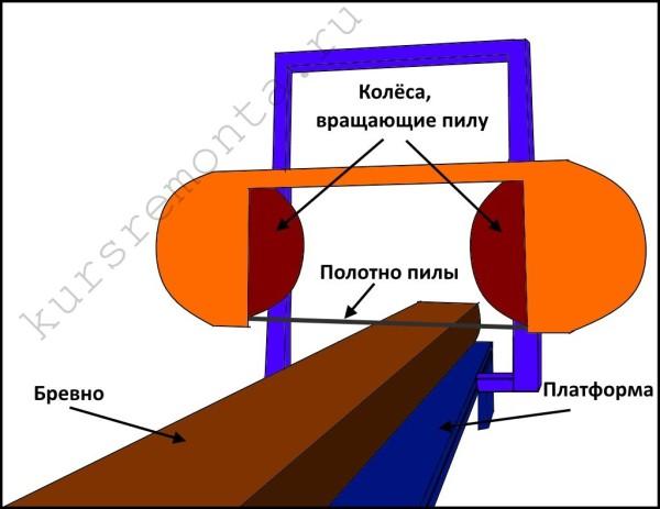 Схема, демонстрирующая принцип работы ленточной пилорамы