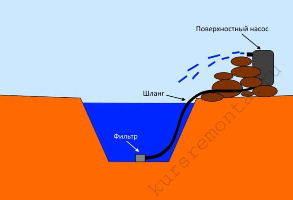 Схема, демонстрирующая принципы размещения и функционирования погружного насоса