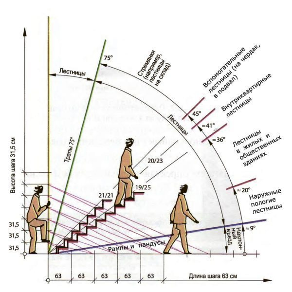 Схема для выбора угла наклона лестничного марша