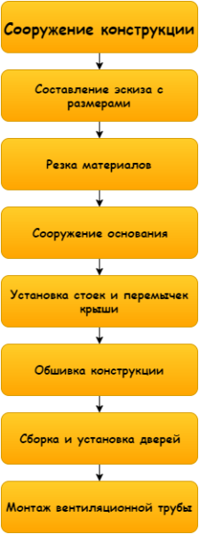 Схема достаточно проста, если разбить ее на мелкие действия